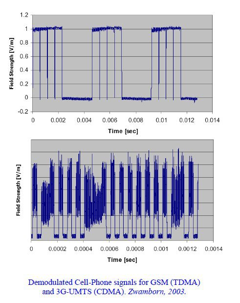Modulated_Cellphone_Signal_Comparison__GSM_and_G3.jpg
