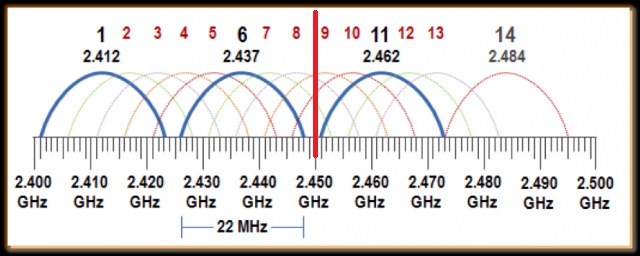 WiFi_Frequency_Spectrum_with_MWoven_Freq.png