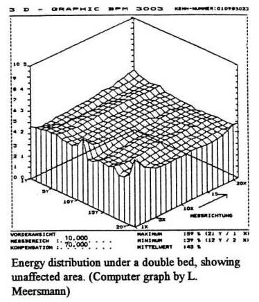Energy_Distribution_under_Double_Bed_(L.Meersmann)__safe.jpg