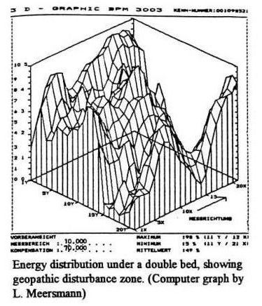 Energy_Distribution_under_Double_Bed_(L.Meersmann)__unsafe.jpg